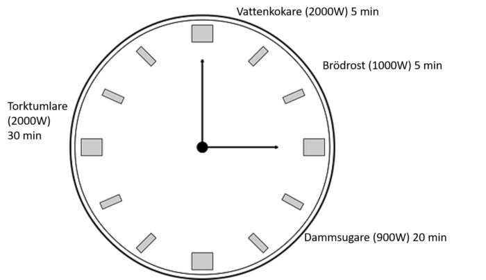 Uträkning timmedeleffekt